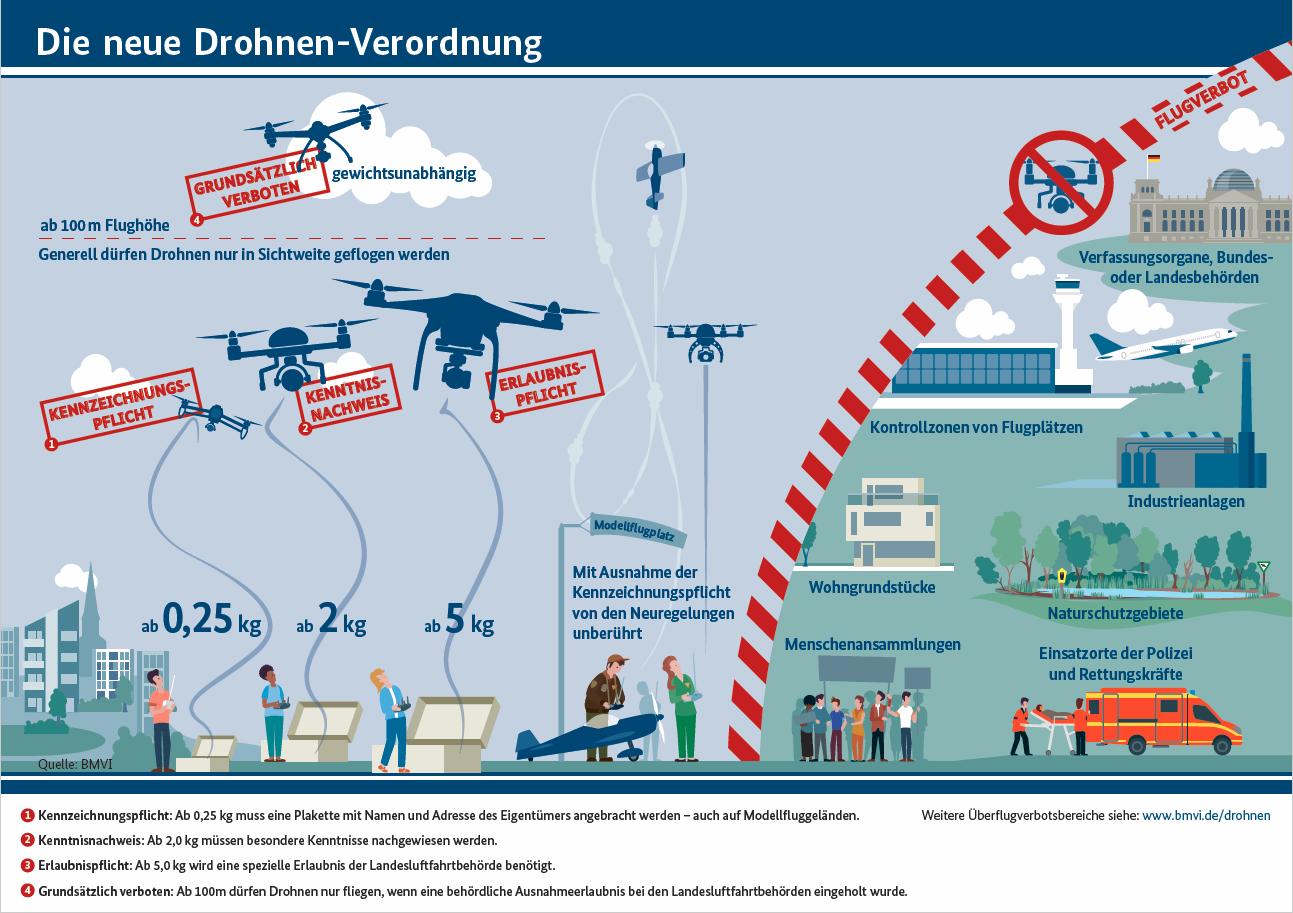 neue Drohnenregeln